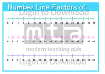 Number Line Factors of …