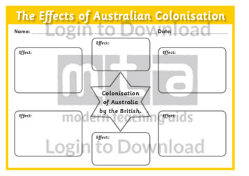 The Effects of Australian Colonisation