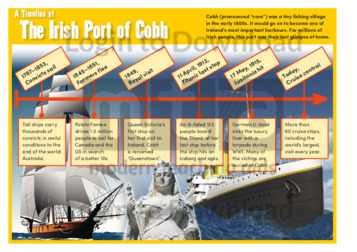 A Timeline of the Irish Port of Cobh