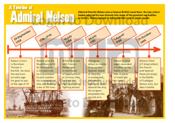 A Timeline of Admiral Nelson