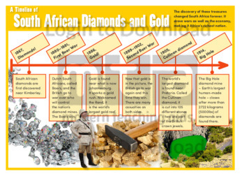 A Timeline of South African Diamonds and Gold