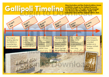 Gallipoli Timeline