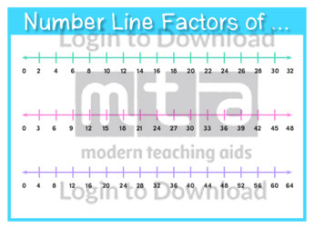 Number Line Factors of …
