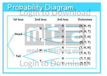 Probability Diagram