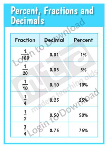 Percent, Fractions and Decimals