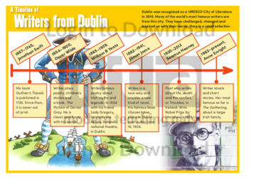A Timeline of Writers from Dublin