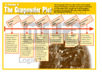 A Timeline of the Gunpowder Plot