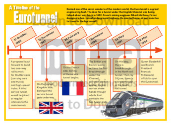 A Timeline of the Eurotunnel