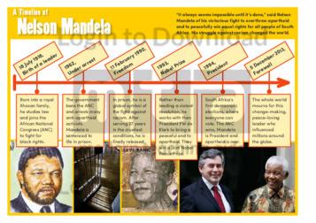 A Timeline of Nelson Mandela